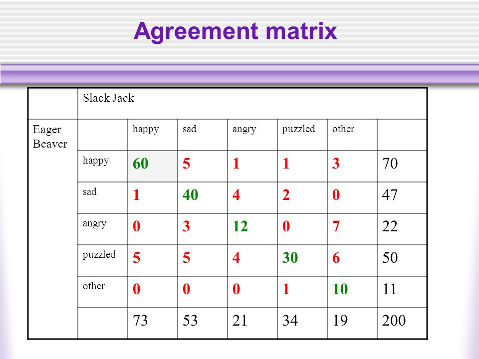 Agreement matrix Slack Jack Eager Beaver happysadangrypuzzledother happy 60511370 sad 14042047 angry 03120722 puzzled 55430650 other 00011011 7353213419200