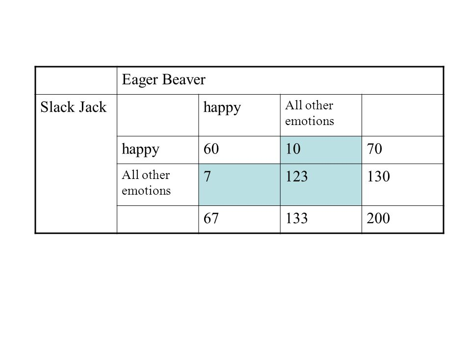Eager Beaver Slack Jackhappy All other emotions happy601070 All other emotions 7123130 67133200