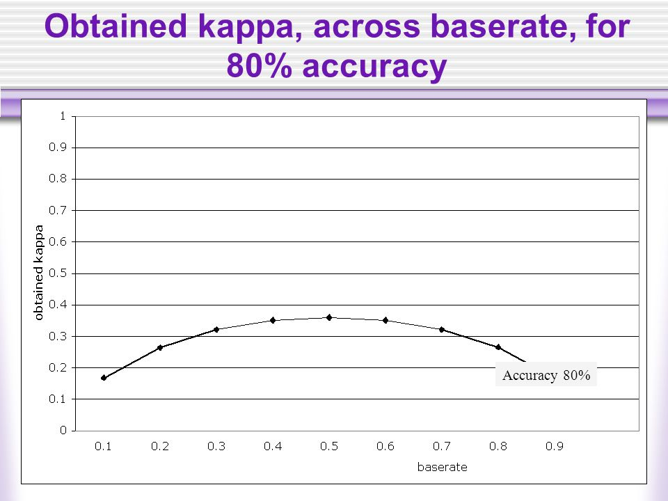 Obtained kappa, across baserate, for 80% accuracy Accuracy 80%