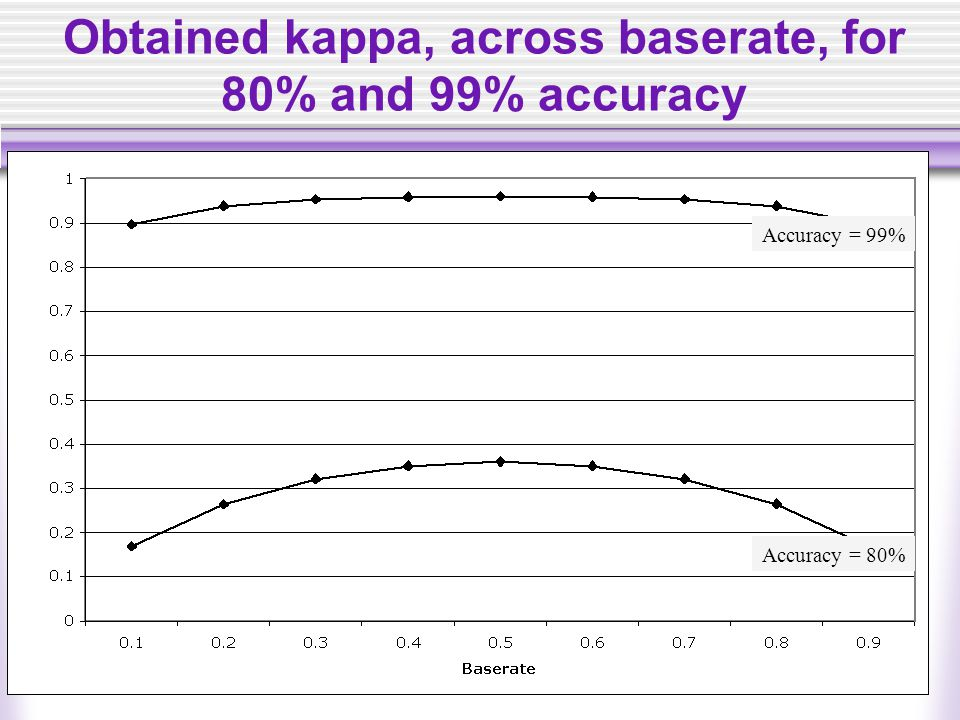 Obtained kappa, across baserate, for 80% and 99% accuracy Accuracy = 80% Accuracy = 99%