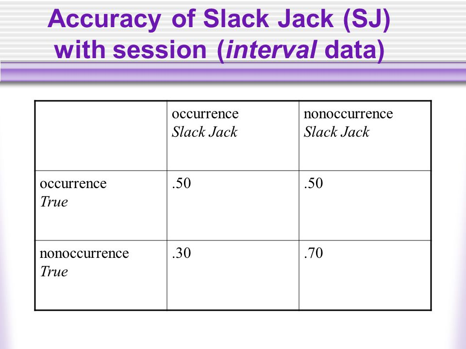 Accuracy of Slack Jack (SJ) with session (interval data) occurrence Slack Jack nonoccurrence Slack Jack occurrence True.50 nonoccurrence True.30.70