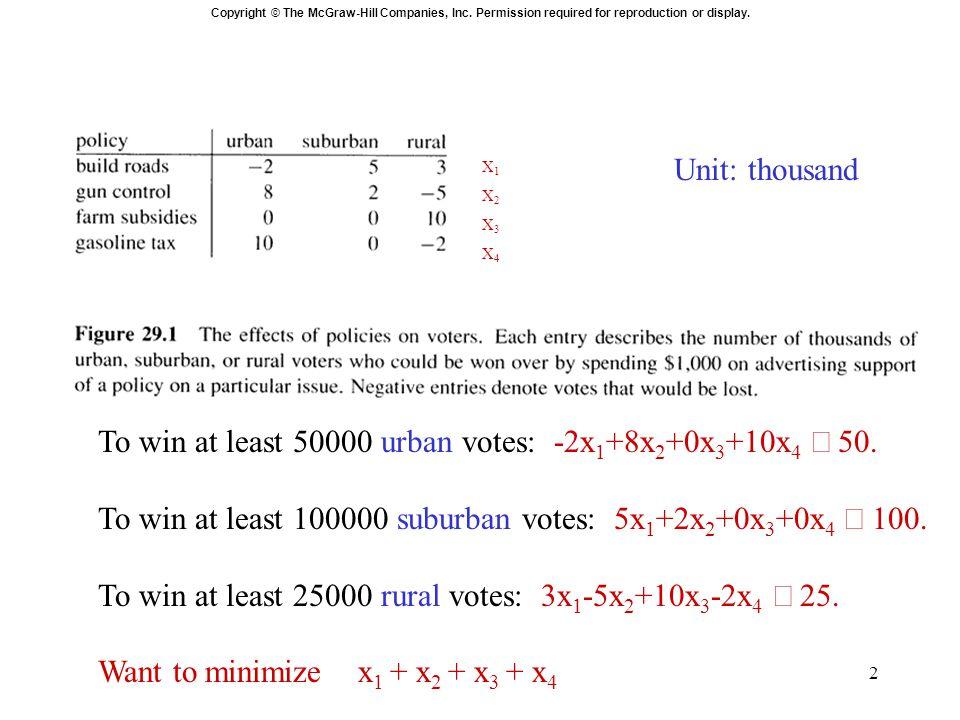3 Minimization linear program : minimize x 1 + x 2 + x 3 + x 4 subject to -2x 1 + 8x 2 + 0x 3 + 10x 4  50 5x 1 + 2x 2 + 0x 3 + 0x 4  100 3x 1 - 5x 2 +10x 3 - 2x 4  25 x 1, x 2, x 3, x 4  0.