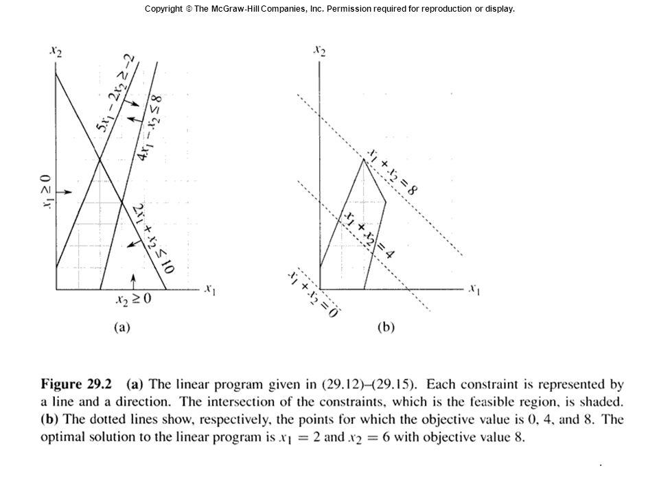 15 Simplex algorithm: An example: Max 3 x 1 + x 2 + 2x 3 Subject to x 1 + x 2 + 3 x 3  30 2x 1 + 2x 2 + 5x 3  24 4x 1 + x 2 + 2x 3  36 x 1, x 2, x 3  0 Slack form: z = 3 x 1 + x 2 + 2x 3 x 4 = 30 - x 1 - x 2 - 3 x 3 x 5 = 24 - 2x 1 - 2x 2 - 5x 3 x 6 = 36 - 4x 1 - x 2 - 2x 3 x 1, x 2, x 3, x 4, x 5, x 6  0 (0, 0, 0, 30, 24, 36) is a basic solution.