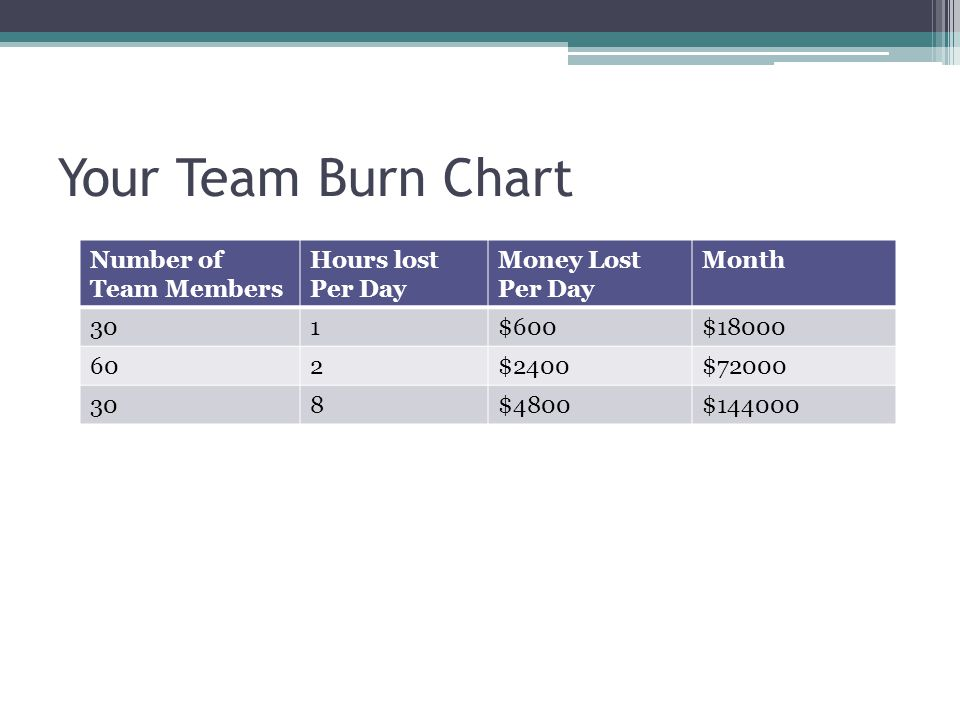 Your Team Burn Chart Number of Team Members Hours lost Per Day Money Lost Per Day Month 301$600$18000 602$2400$72000 308$4800$144000