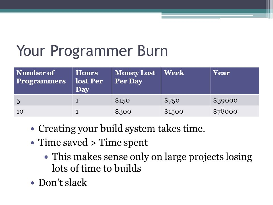 Your Programmer Burn Number of Programmers Hours lost Per Day Money Lost Per Day WeekYear 51$150$750$39000 101$300$1500$78000 Creating your build system takes time.
