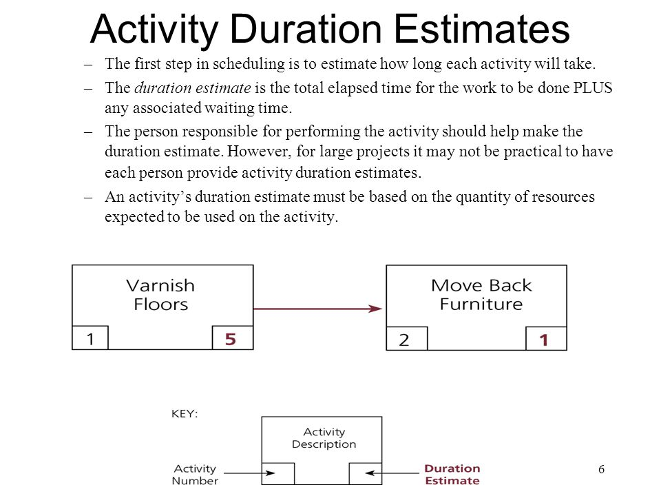Latest Start and Finish Times The very first activity, Identify Target Consumers, has an LS of –8.