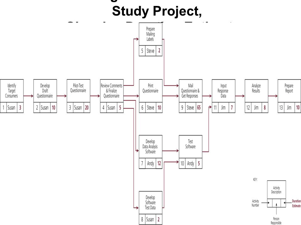 Schedule for Consumer Market Study Project, Showing Latest Start and Finish Times
