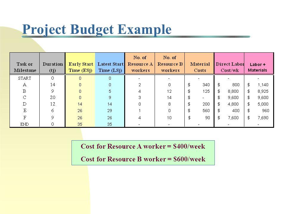 Critical Path Method (CPM): Example 2 Task A 14wks Task D 12wks Task E 6 wks Task B 9wks Task C 20wks Task F 9 wks START END ES F = 26 LF F = 35 ES D