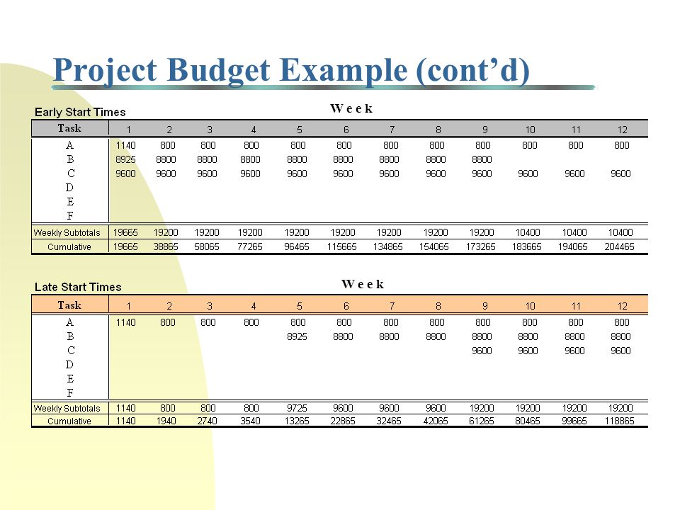 Project Budget Example Cost for Resource A worker = $400/week Cost for Resource B worker = $600/week