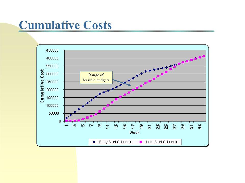 Project Budget Example (cont'd) W e e k