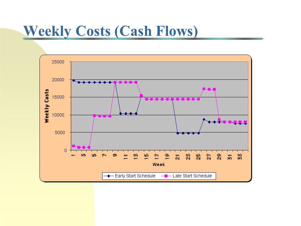 Cumulative Costs Range of feasible budgets