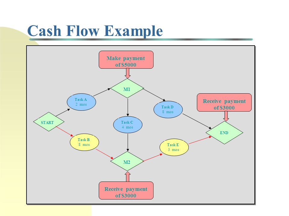 Managing Cash Flows Want to manage payments and receipts Must deal with budget constraints on project and organization requirements (e.g., payback period) Organization profitability
