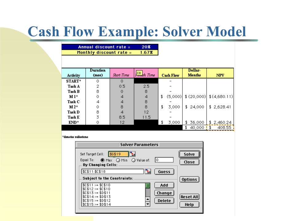 Cash Flow Example M1 END START Task B 8 mos Receive payment of $3000 Make payment of $5000 Task C 4 mos Task A 2 mos M2 Task D 8 mos Task E 3 mos