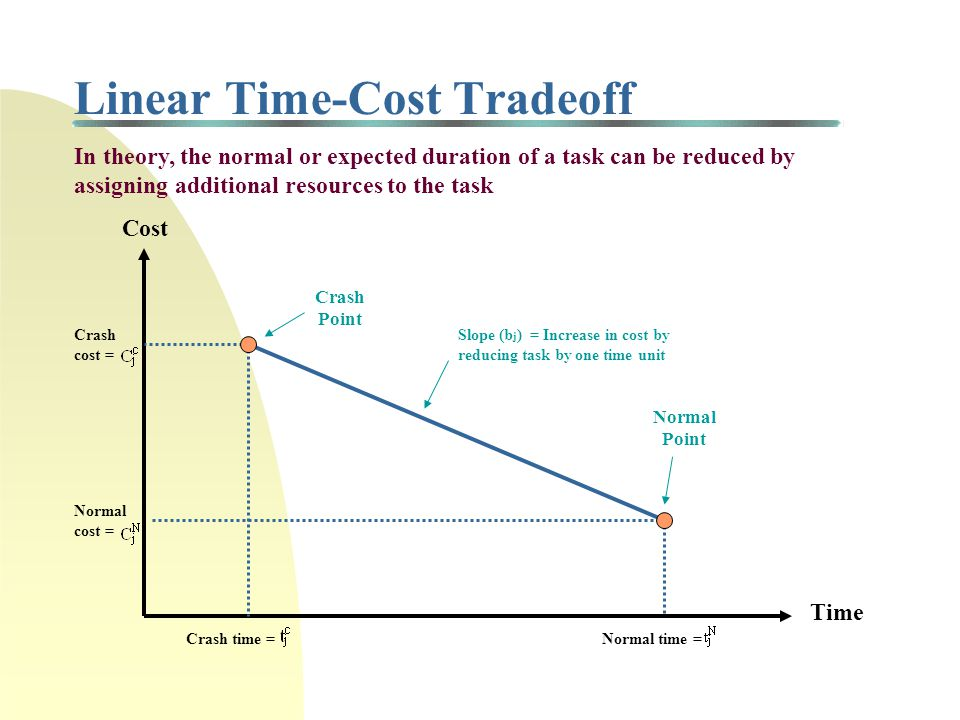 Time-Cost Tradeoff Example (cont'd) Project Duration (weeks)Critical Path(s)Task(s) Reduced Total Direct Cost 22 Start-A-C-End - $320 21 Start-A-C-End