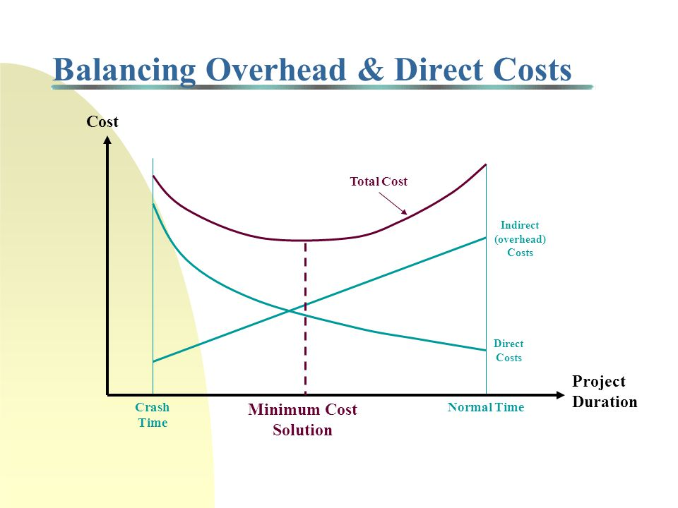 Linear Time-Cost Tradeoff In theory, the normal or expected duration of a task can be reduced by assigning additional resources to the task Time Cost Crash Point Normal Point Slope (b j ) = Increase in cost by reducing task by one time unit Normal time =Crash time = Normal cost = Crash cost =