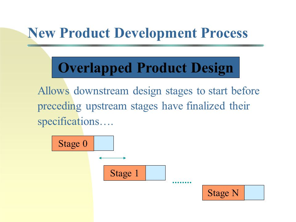 Compressing New Product Development Projects Traditional Method Design follows a sequential pattern where information about the new product is slowly accumulated in consecutive stages Stage 0Stage 1Stage N