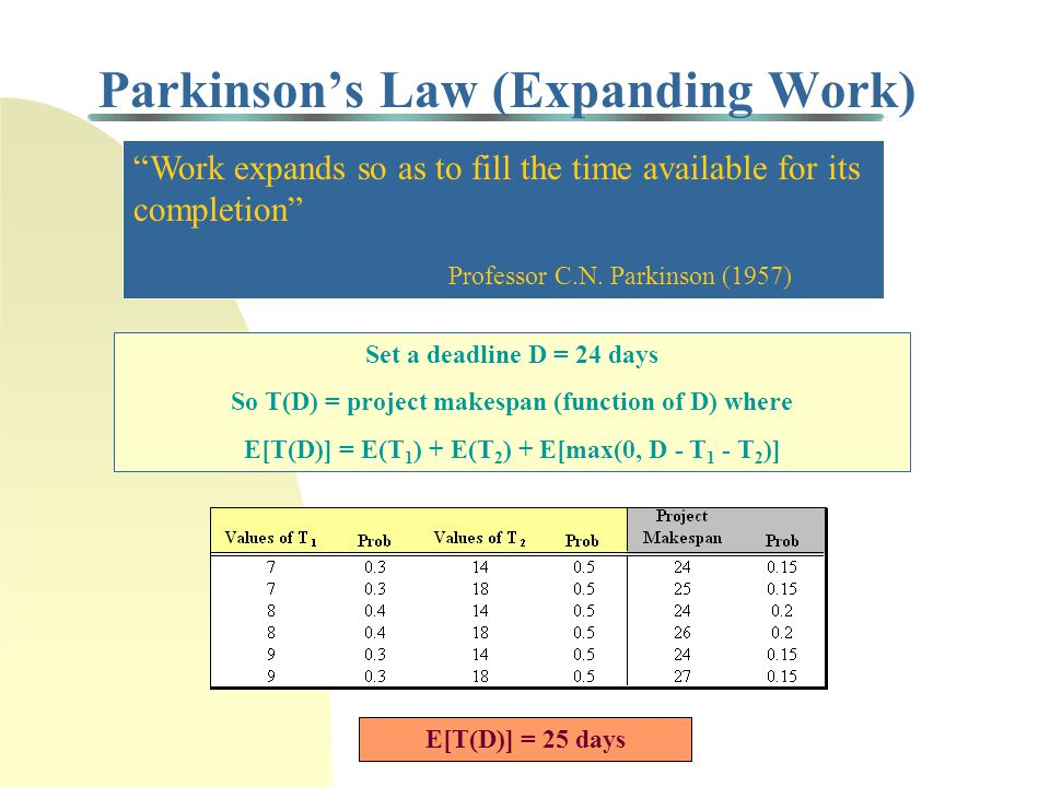 Uncertainty and Worker Behavior Consider a project with two tasks that must be completed serially The duration of each task is described by a RV with