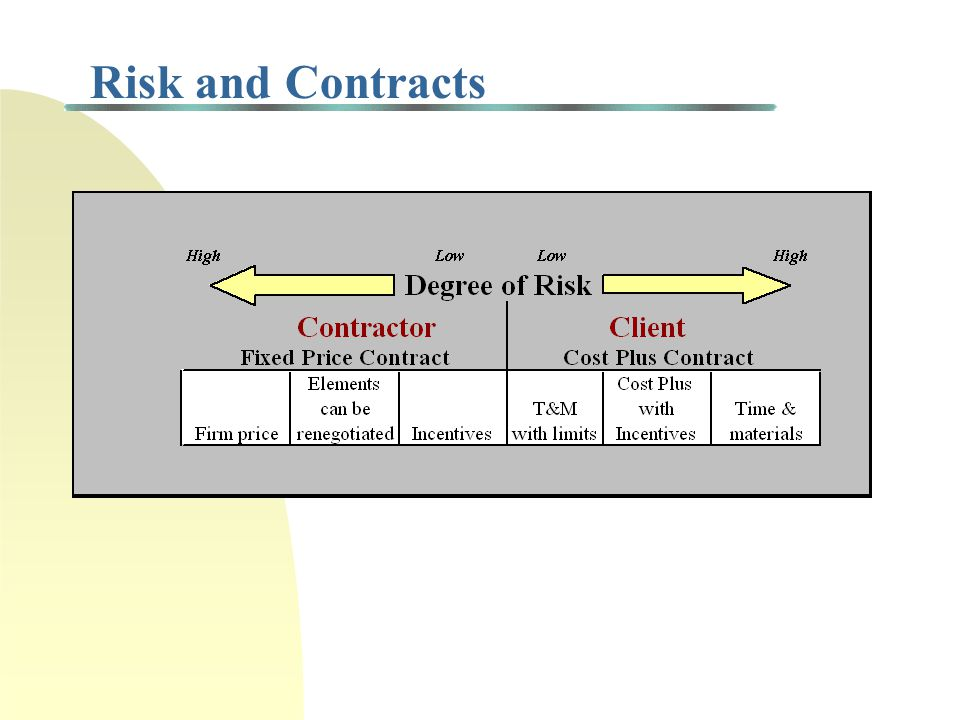 How to Manage Project Risks.