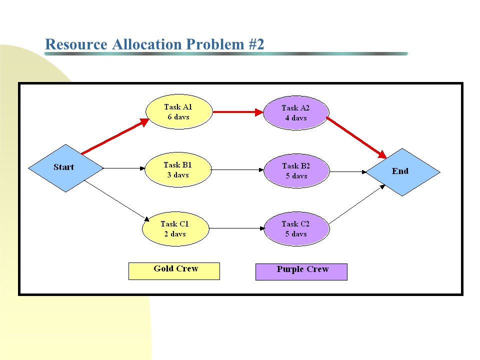 Resource Allocation Heuristics n Some heuristics for assigning priorities to available tasks j, where denotes the number of units of resource k used by task j n 1) FCFS: Choose first available task n 2) GRU: (Greatest) resource utilization = n 3) GRD: (Greatest) resource utilization x task duration = n 4) ROT: (Greatest) resource utilization/task duration = n 5) MTS: (Greatest) number of total successors n 6) SPT: Shortest processing time = min {t j } n 7) MINSLK: Minimum (total) slack n 8) LFS: Minimum (total) slack per successor n 9) ACTIM j : (Greatest) time from start of task j to end of project = CP - LS j n 10) ACTRES j : (max) (ACTIM j ) n 11) GENRES j : w ACTIM j + (1-w) ACTRES j where 0 ≤ w ≤ 1