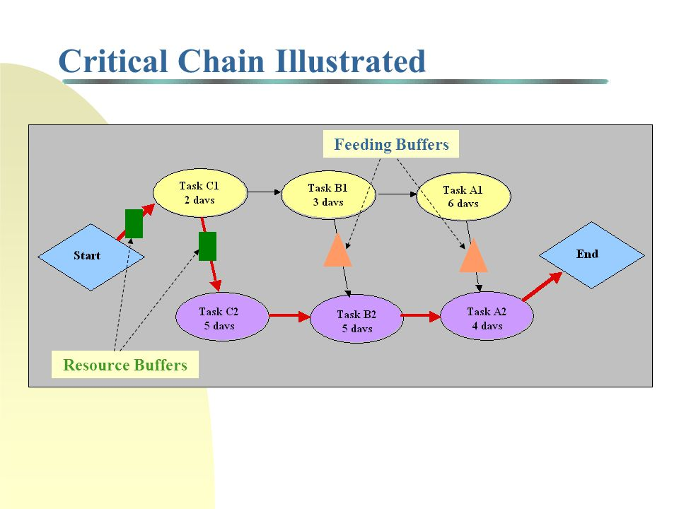 Critical Chain Buffers Project Buffer : placed after last task in project to protect schedule Feeding Buffers : placed between a noncritical task and