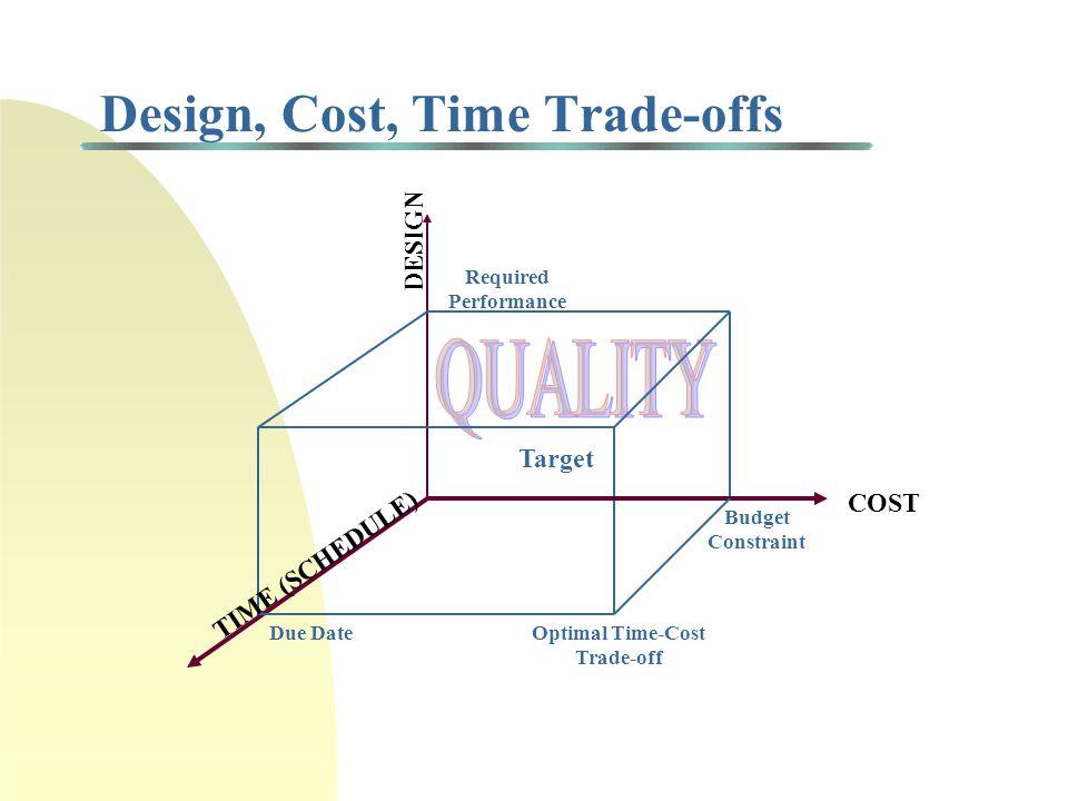 Life Cycle Models: Code & Fix
