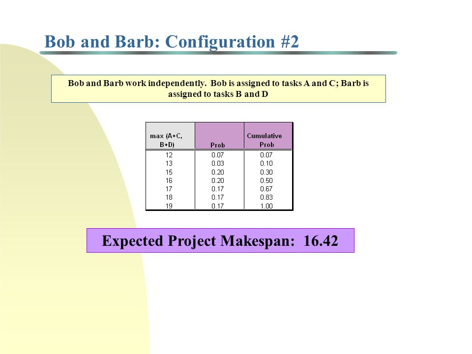 Bob and Barb: Configuration #2 Bob and Barb work independently. Bob is assigned to tasks A and C; Barb is assigned to tasks B and D