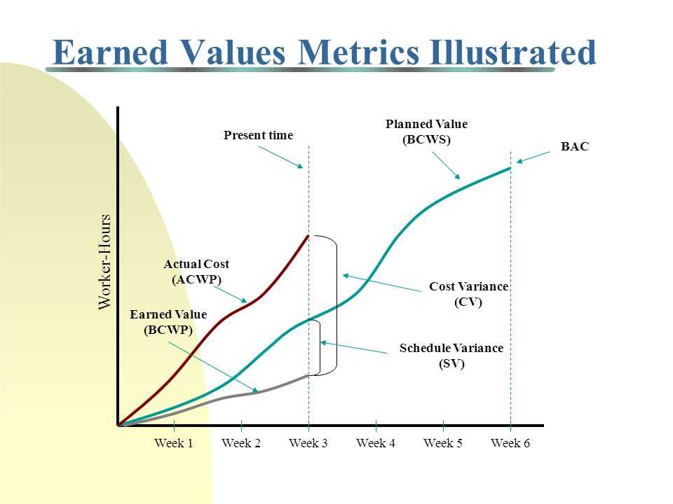 Cost Variance (CV) Cost Variance (CV) = difference between value of work completed and actual expenditures Cost Variance (CV) = Earned Value - Actual