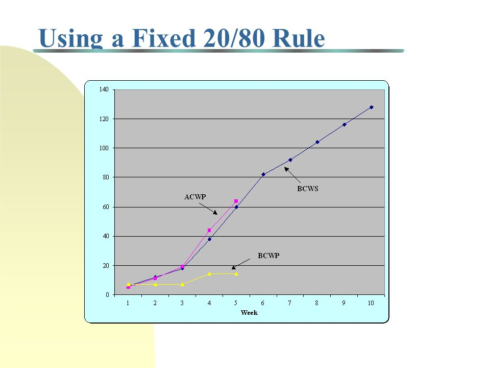 Using a Fixed 20/80 Rule Cumulative Percent of Work Completed: