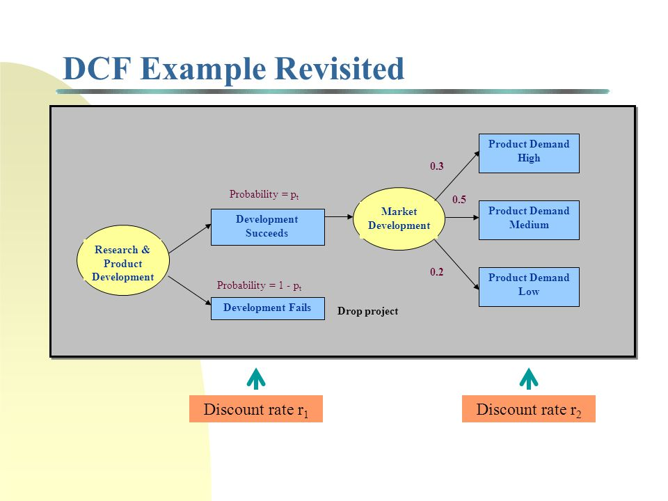 Expected Commercial Value (ECV) Develop New Product Technical Failure Technical Success Probability = p t Probability = 1 - p t Launch New Product Commercial Failure (with net benefit = 0) Commercial Success (with net benefit = NPV) Probability = p c Probability = 1 - p c Risk class 1Risk class 2