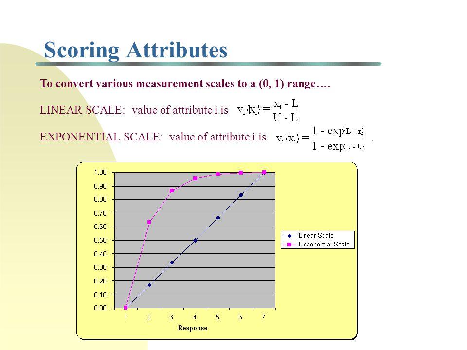 Ranking/Scoring Models