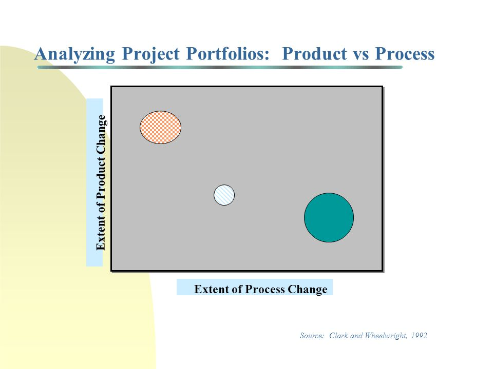 Analyzing Project Portfolios: Bubble Diagram Expected NPV Prob of Commercial Success HighZero Low High