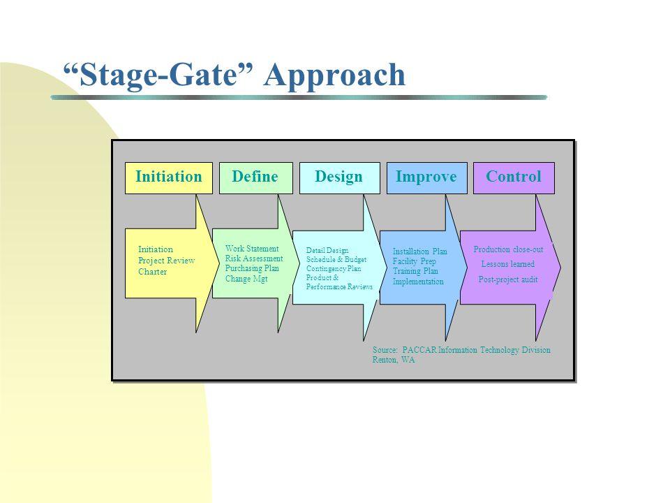 Key Elements of Project Portfolio Selection Problem 1.
