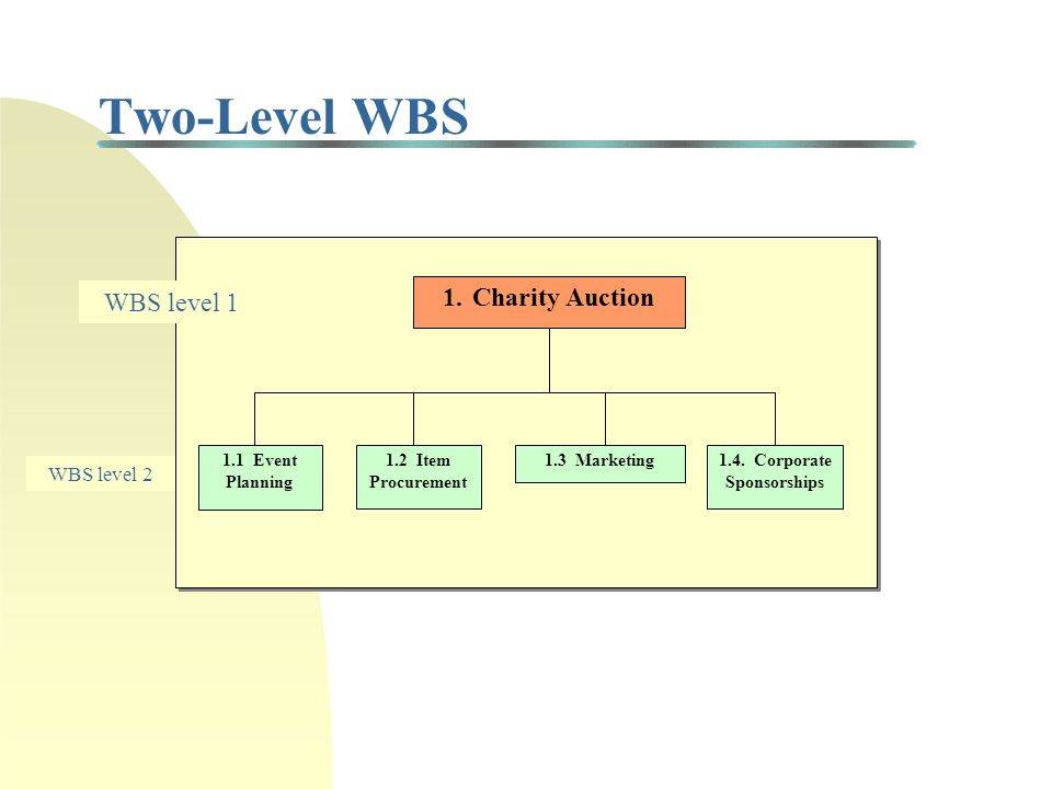 Design of a WBS The usual mistake PMs make is to lay out too many tasks; subdividing the major achievements into smaller and smaller subtasks until the work breakdown structure (WBS) is a 'to do' list of one-hour chores.