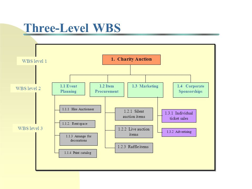 Two-Level WBS 1.Charity Auction 1.1 Event Planning 1.2 Item Procurement 1.3 Marketing1.4.