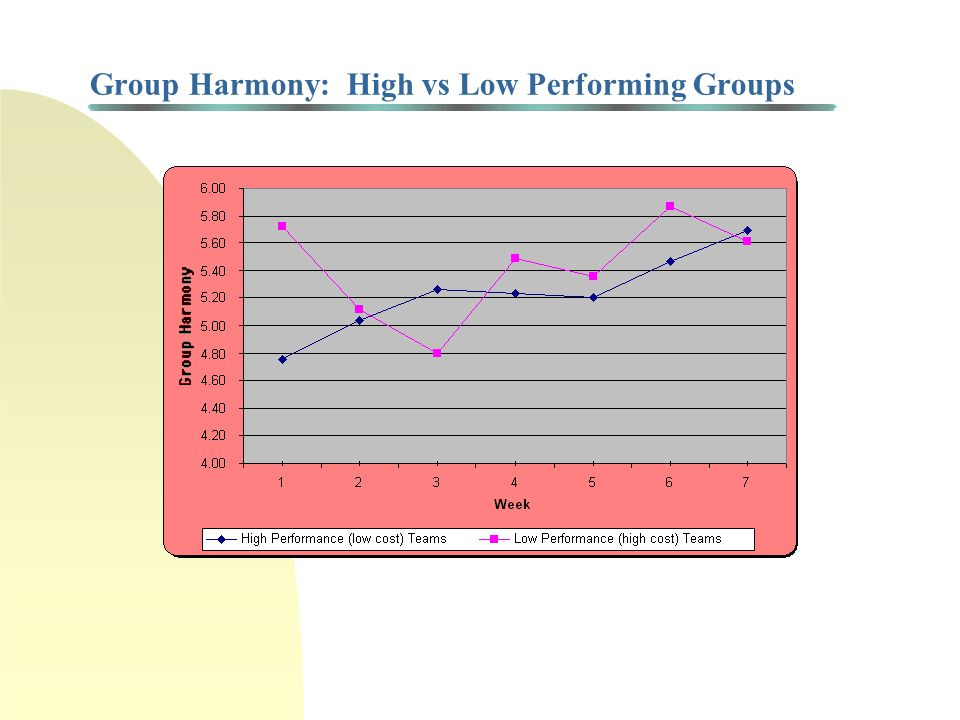 Project Performance and Group Harmony (cont'd) Experiment conducted using MBA students at UW and Seattle U using computer based simulation of pre-operational testing phase of nuclear power plant* Total of 14 project teams (2 - 4 person project teams) with a total of 44 team members; compared high performance (low cost) teams vs low performance (high cost) teams Measured:Group Harmony Group Decision Making Effectiveness Extent of Individual's Contributions to Group Individual Attributes *Brown, K., T.D.