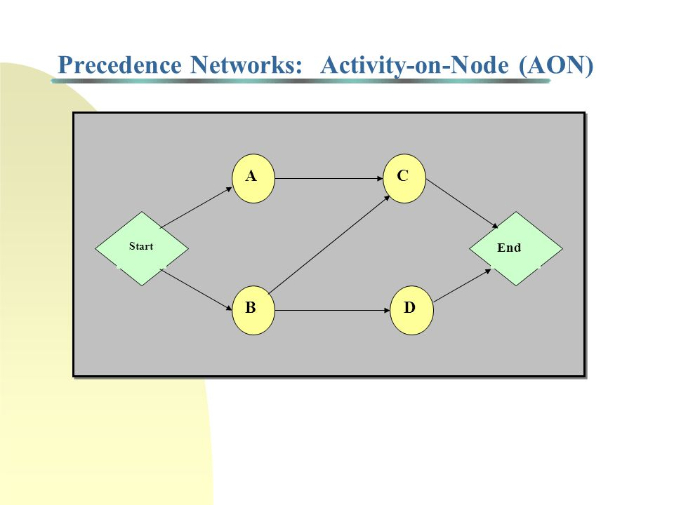 Precedence Networks Networks represent immediate precedence relationships among tasks (also known as work packages or activities) and milestones ident