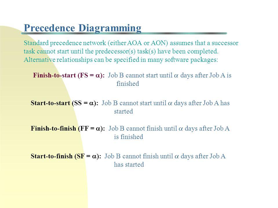 Precedence Networks: Activity-on-Node (AON) A B C D Start End