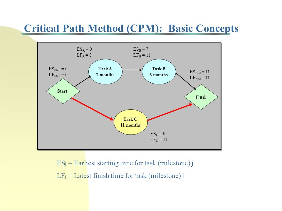Critical Path Method (CPM): Basic Concepts Task A 7 months Task B 3 months End Task C 11 months Start