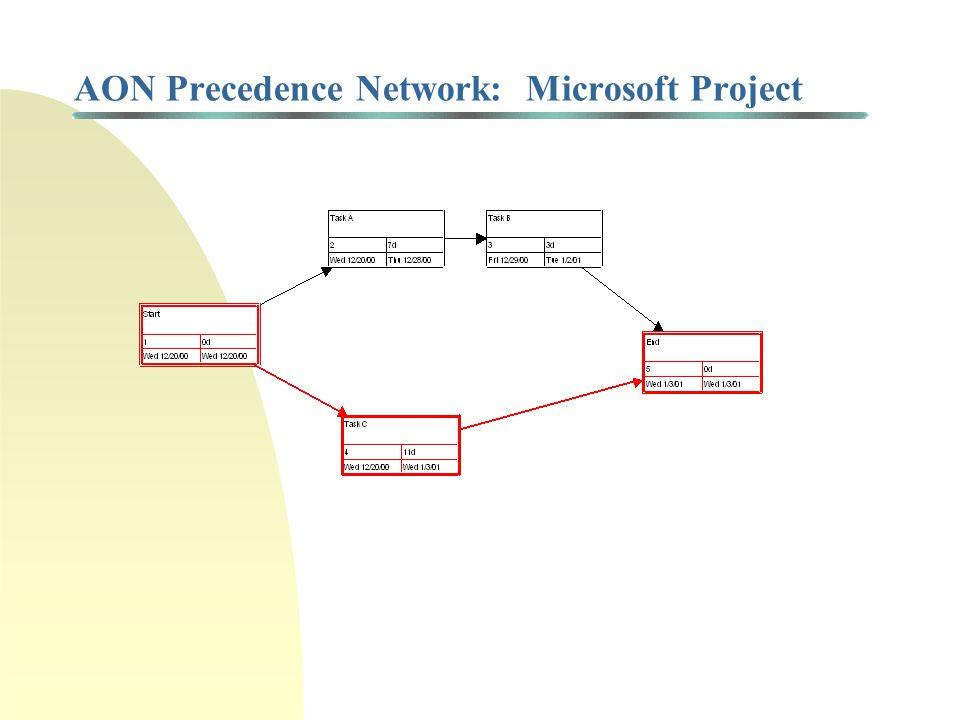 Critical Path Method (CPM): Basic Concepts Start Task A 7 months Task B 3 months Task C 11 months End ES Start = 0 LF Start = 0 ES A = 0 LF A = 8 ES B = 7 LF B = 11 ES C = 0 LF C = 11 ES End = 11 LF End = 11 ES j = Earliest starting time for task (milestone) j LF j = Latest finish time for task (milestone) j