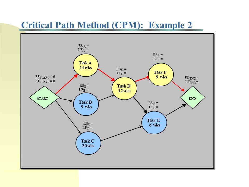 AON Precedence Network: Microsoft Project