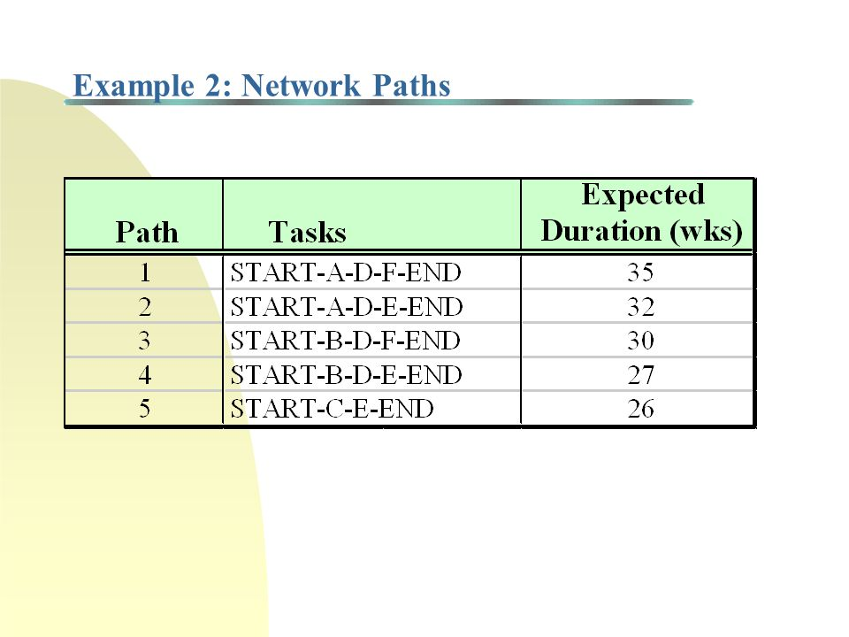 Critical Path Method (CPM): Example 2 Task A 14wks Task D 12wks Task E 6 wks Task B 9wks Task C 20wks Task F 9 wks START END ES F = LF F = ES D = LF D = ES A = LF A = ES B = LF B = ES END = LF END = ES C = LF C = ES E = LF E =
