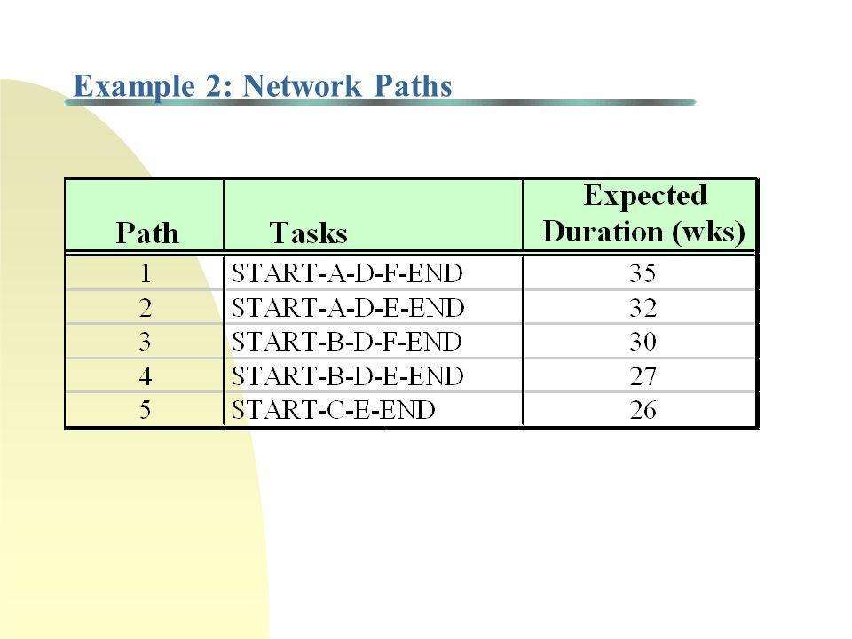 Critical Path Method (CPM): Example 2 Task A 14wks Task D 12wks Task E 6 wks Task B 9wks Task C 20wks Task F 9 wks START END ES F = LF F = ES D = LF D