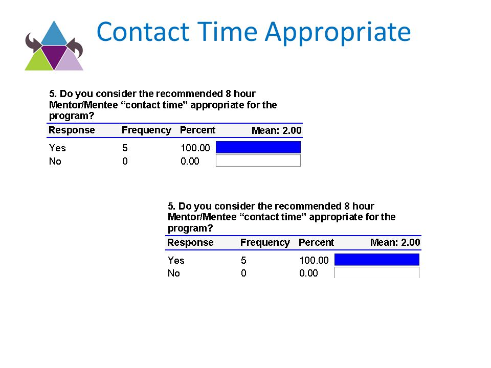 Contact Time Appropriate