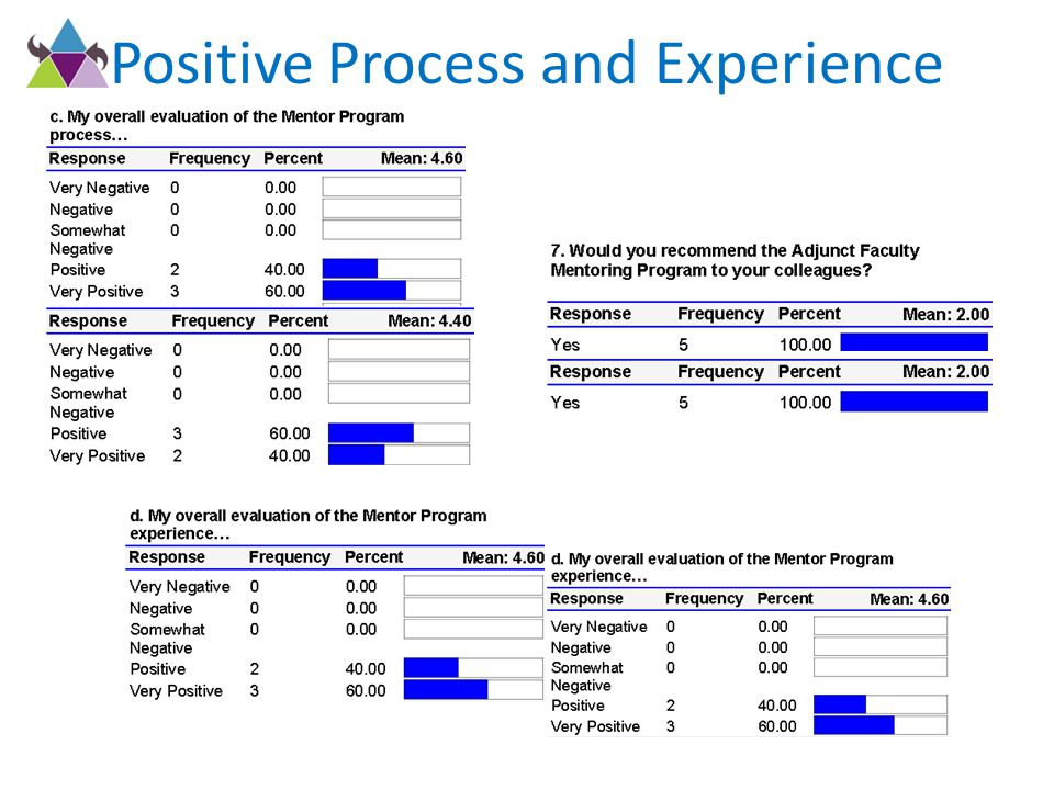 Positive Process and Experience