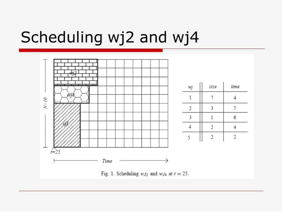 Scheduling wj2 and wj4
