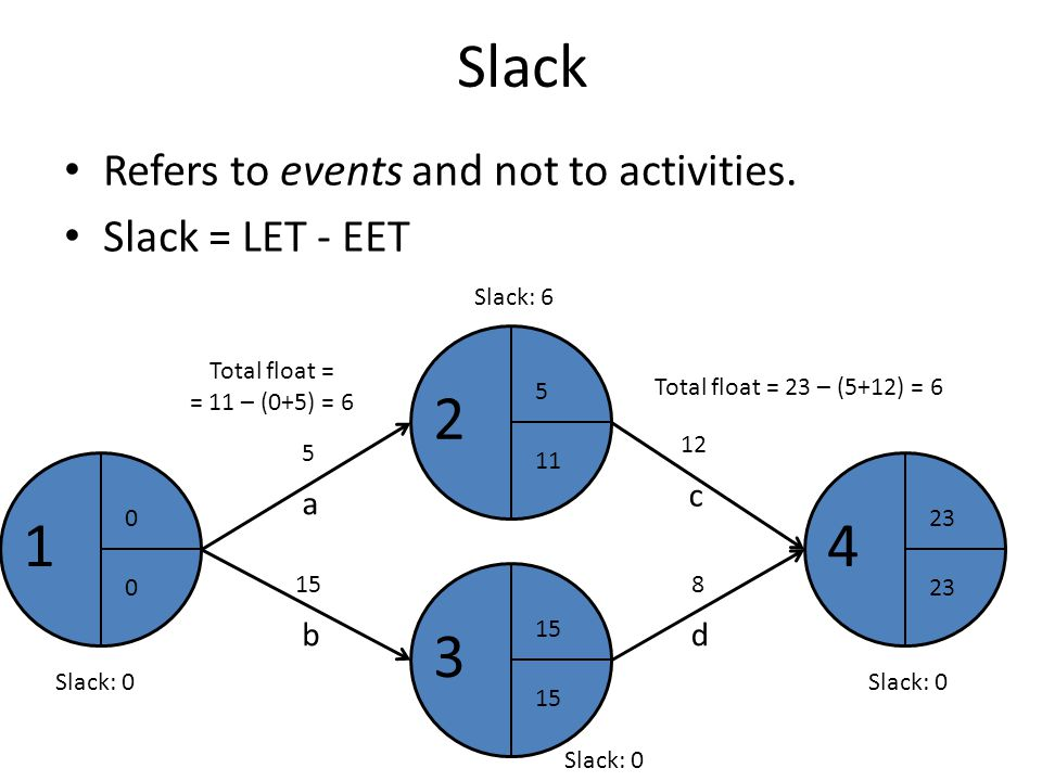 Slack Refers to events and not to activities. Slack = LET - EET Slack: 0 1 0 0 2 5 11 a 5 4 23 c 12 3 15 b d 8 Total float = 23 – (5+12) = 6 Total flo