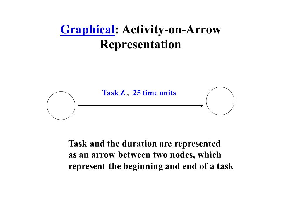 Graphical: Activity-on-Arrow Representation Task Z, 25 time units Task and the duration are represented as an arrow between two nodes, which represent the beginning and end of a task