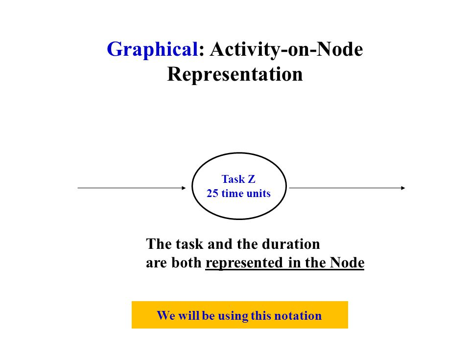 We will be using this notation Graphical: Activity-on-Node Representation Task Z 25 time units The task and the duration are both represented in the Node