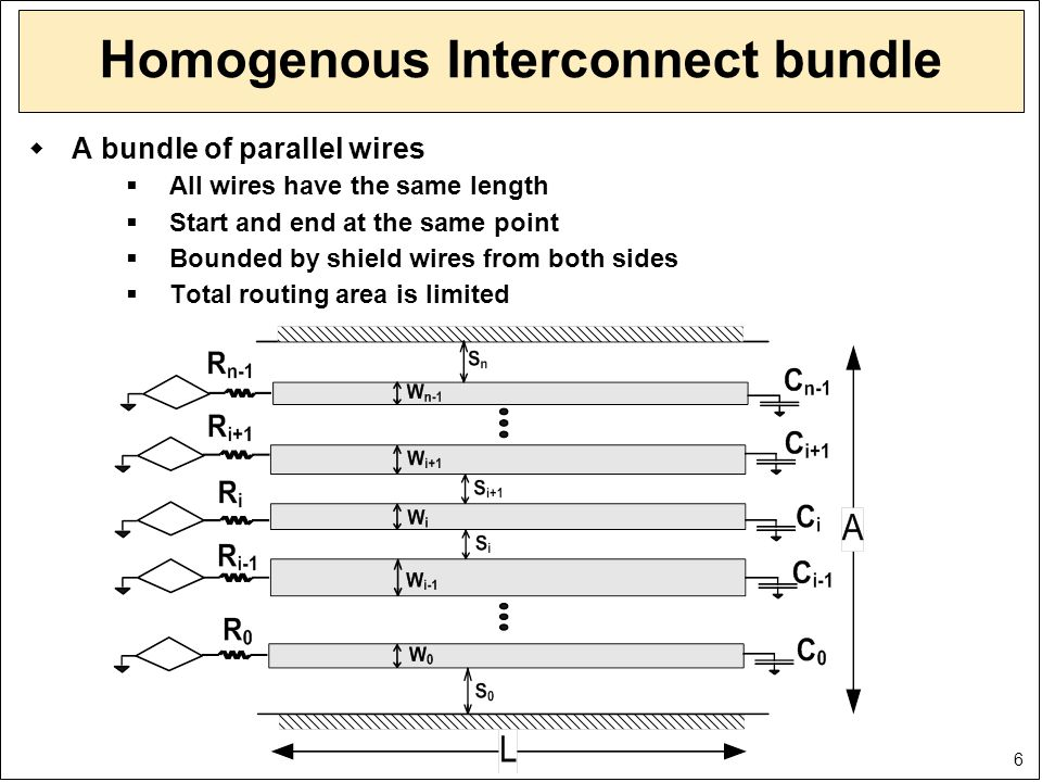 6 Homogenous Interconnect bundle  A bundle of parallel wires  All wires have the same length  Start and end at the same point  Bounded by shield w