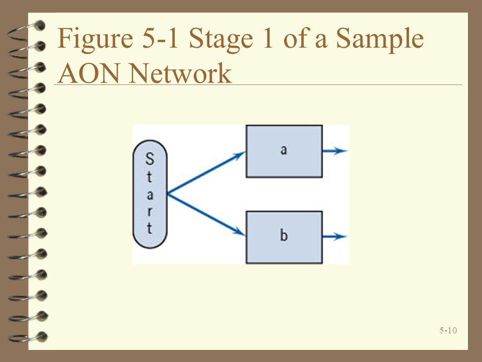 5-10 Figure 5-1 Stage 1 of a Sample AON Network